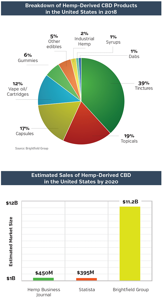 CBD Business Opportunities, CBD Statistics